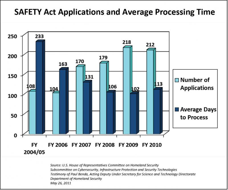 SAFETY Act Average Application Process Time