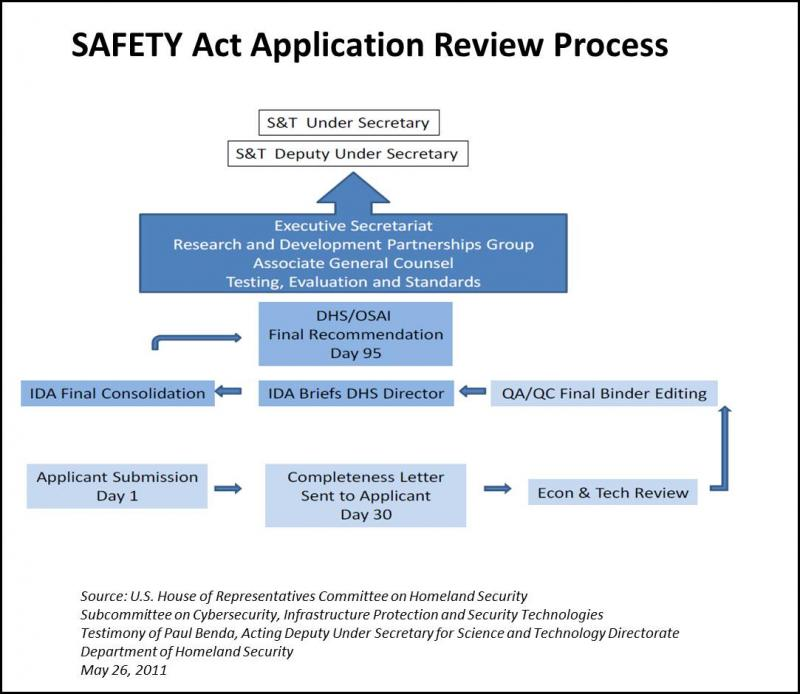SAFETY Act Application Review Process