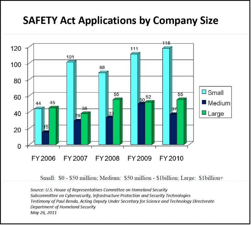 SAFETY Act Applicants by Co Size